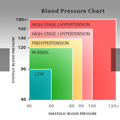 Hypertension blood pressure check